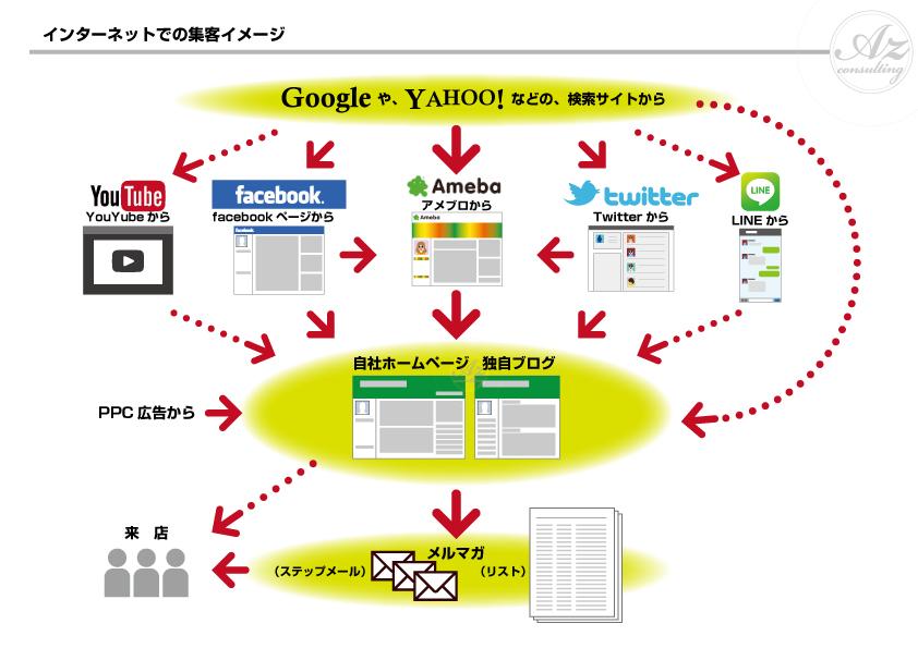 インターネットでの集客のイメージ図